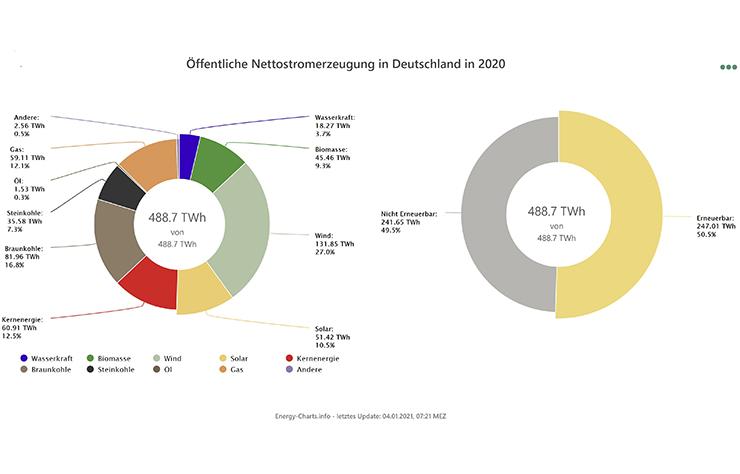 L'électricité en Allemagne