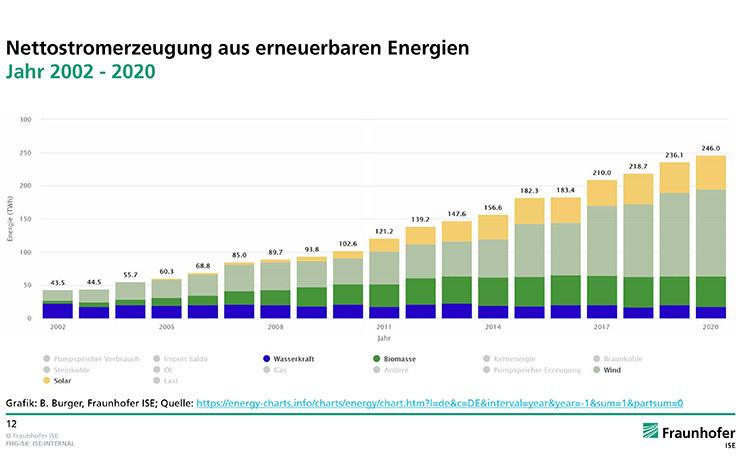 shéma électricité renouvelable