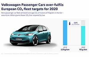 CO2: Volkswagen n'a pas assez progressé, il devra payer une amende
