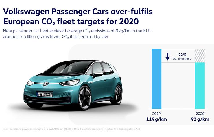 Réduction des émissions de CO2 des voitures particulières Volkswagen