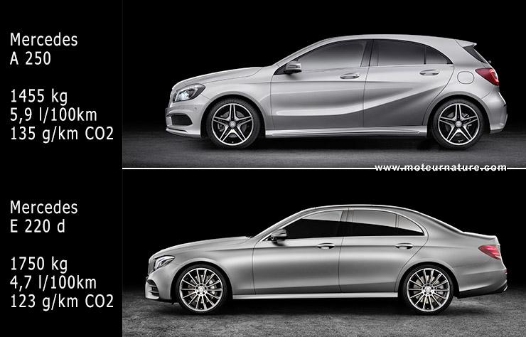 Malus au poids, Mercedes classe et classe E