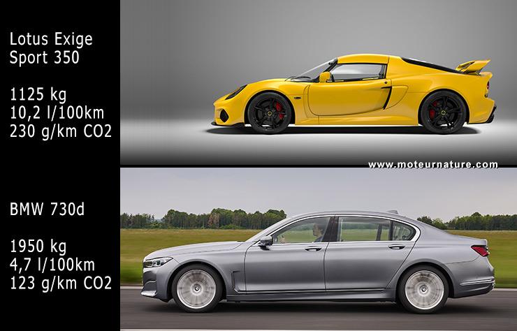 Malus au poids, Lotus Exige Sport 350 contre BMW 730d