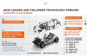Renault-Nissan-Mitsubishi: une inter-dépendance un peu plus poussée mais sans plus
