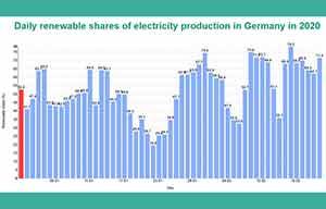L'électricité renouvelable en Allemagne a battu le nucléaire en France