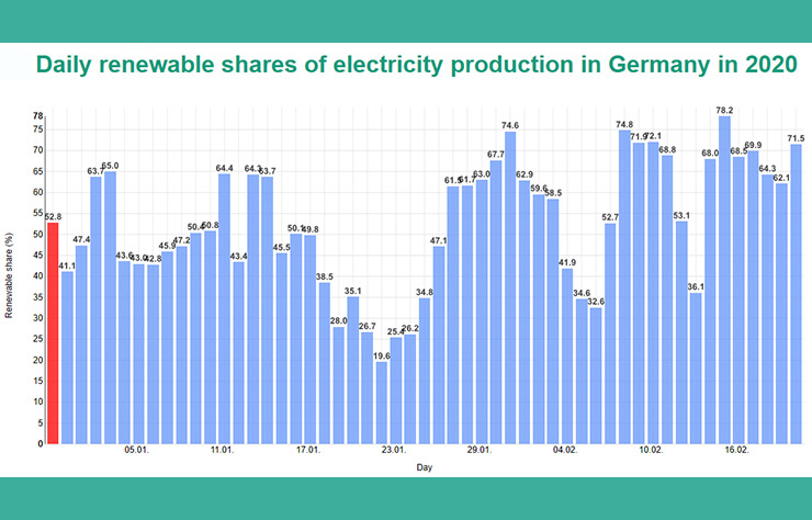 Electricité renouvelable en Allemagne