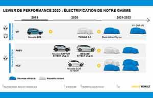Alliance Renault-Nissan: la première électrique partagée en 2021