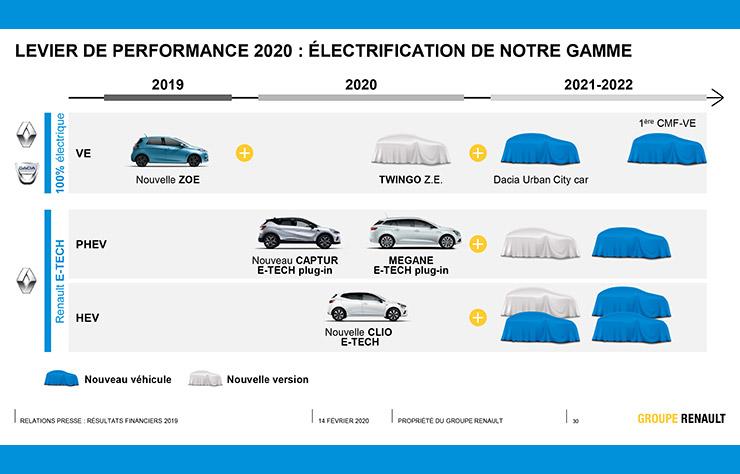 programme d'électrification de Renault
