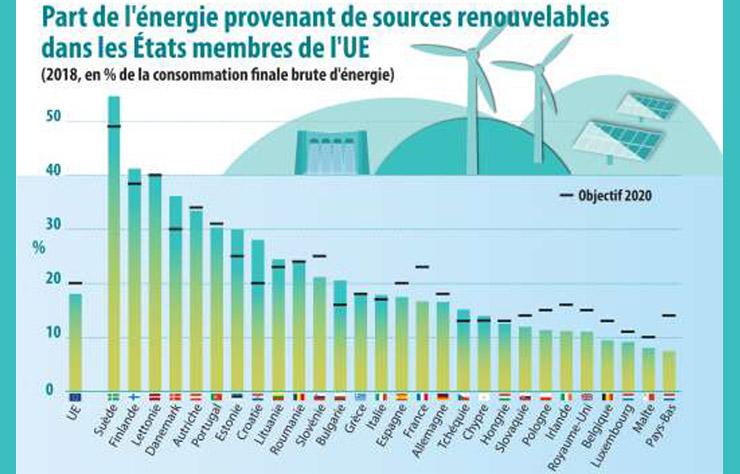 Part des énergies renouvelables dans chaque pays d'Europe