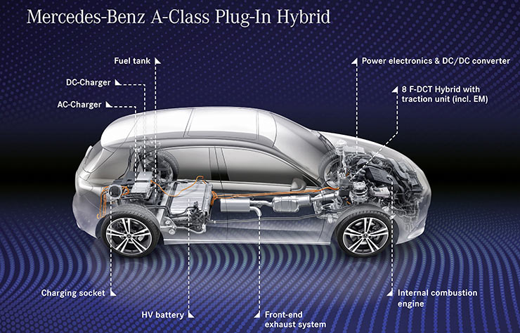 Mercedes classe A hybride rechargeable
