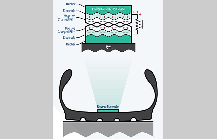 Technologie de production d'énergie dans les pneumatiques