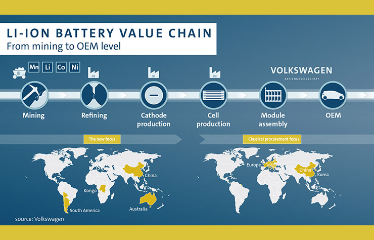 Analyse Volkswagen sur les batteries