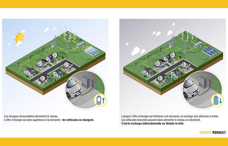 Illustration d'un système de recharge bidrectionnelle