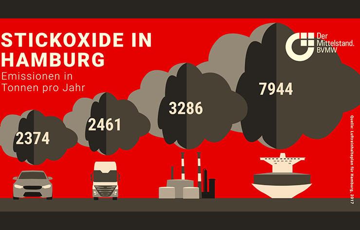 Sources de pollution aux NOx à Hambourg