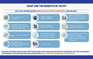 La norme WLTP 100% officielle en 2020
