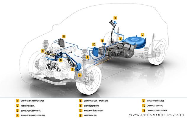 Architecture  Renault GPL