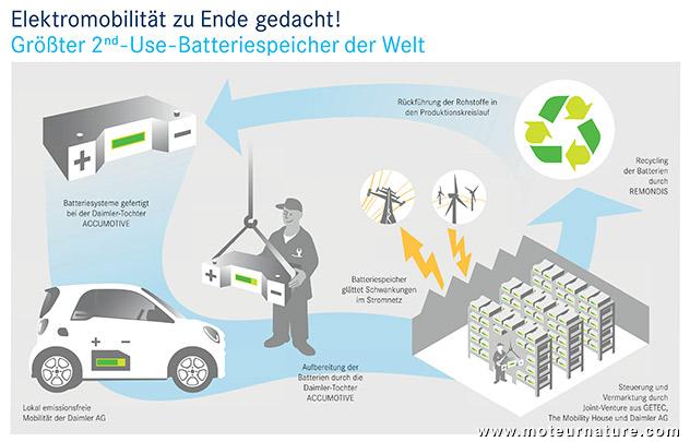 Stockage d'électricité avec des vieillies batteries de voitures électriques