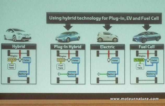 Toyota Mirai à hydrogène avec une pile à combustible