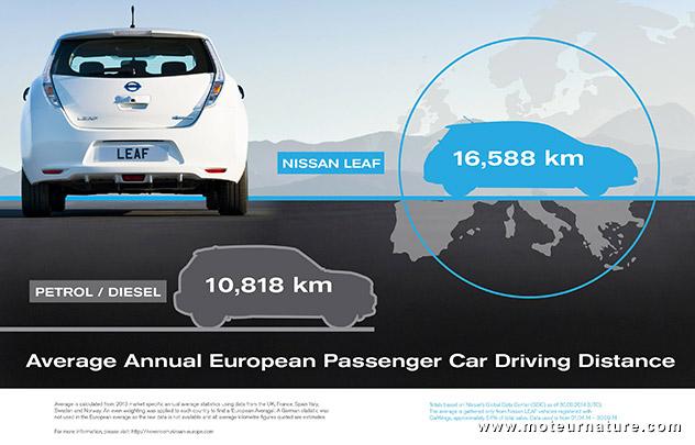 Kilométrage Nissan Leaf