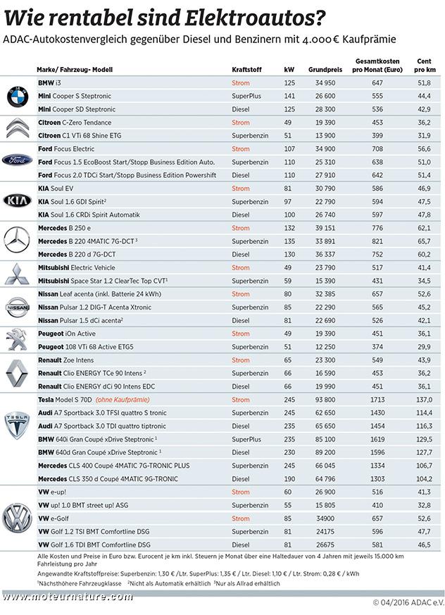 ADAC coût au kilomètre d'une voiture électrique