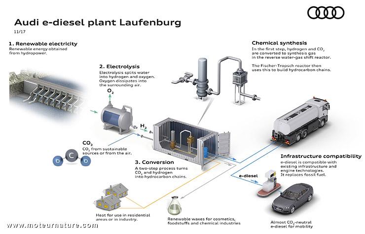 Fabrication de biogazole