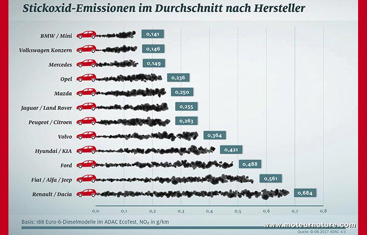 Pollution des diesels comparés par l'ADAC