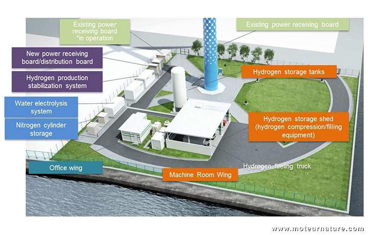 Hydrogène renouvelable au Japon