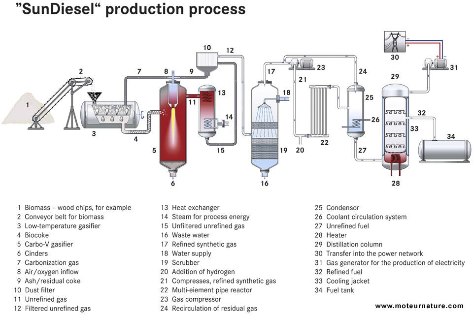 huile colza moteur diesel