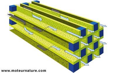 FAP - Filtre à particules