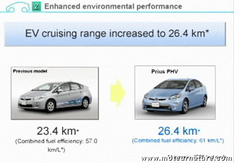 Toyota Prius rechargeable (plug-in)