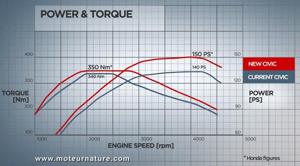 Honda-Civic-IDTEC-power-torque-curve