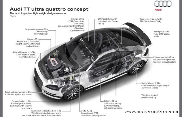 300 Kg De Moins Sur L Audi Tt Ultra Quattro Concept