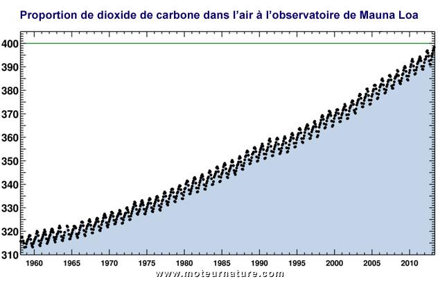 CO2_400ppm
